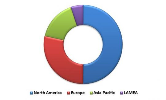 Global Learning Management System Market Revenue Share by Region– 2015 (in %)