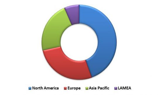 Global Learning Management System Market Revenue Share by Region – 2022 (in %)