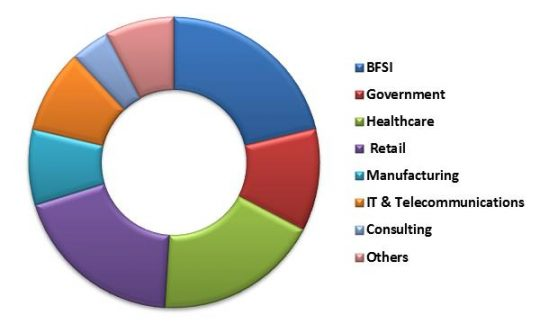 Global Learning Management System Market Revenue Share by Vertical – 2015 (in %)