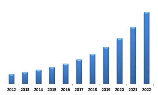 Global Learning Management System Market Revenue Trend, 2012-2022 ( In USD Million)