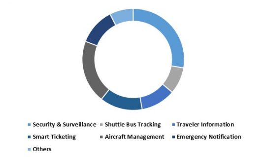 LAMEA Aviation Intelligence Transport Systems Hardware Market – By Application (Growth in %)