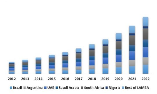 LAMEA Aviation Intelligent Transport Systems Market By Country (USD Million)