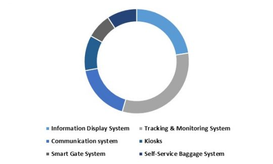 LAMEA Aviation Intelligent Transport Systems Market share - By Systems (in %) 2015