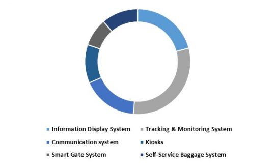 LAMEA Aviation Intelligent Transport Systems Market share - By Systems (in %) 2022