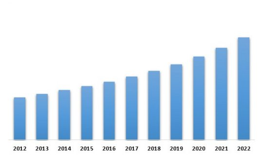LAMEA Aviation & Maritime Intelligent Transport Systems Market (USD Million)