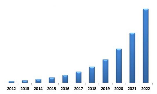 LAMEA Disaster Recovery as a Service Market Revenue Trend, 2012-2022 ( In USD Million)