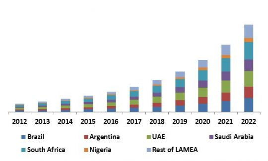 LAMEA Learning Management System Market Revenue Share by Country, 2012 – 2022 (in USD Million)