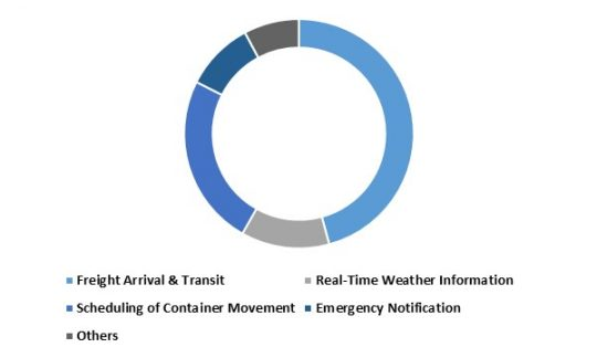 LAMEA Maritime Intelligent Transport Systems Market share - By Application (in %) 2015