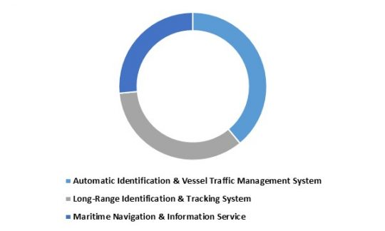 LAMEA Maritime Intelligent Transport Systems Market share - By Systems (in %) 2022