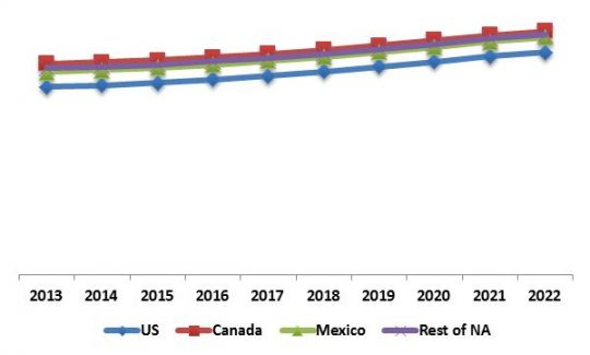 North America Disaster Recovery as a Service Market Revenue Trend by Country, 2013 – 2022 (in %)