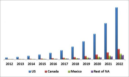 North America Disaster Recovery as a Service Market Revenue by country, 2012 - 2022 (USD Million)
