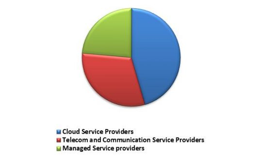 South Africa Disaster Recovery as a Service Market Revenue Share by Provider Type– 2015 (in %)