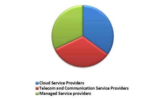 South Africa Disaster Recovery as a Service Market Revenue Share by Provider Type – 2022 (in %)