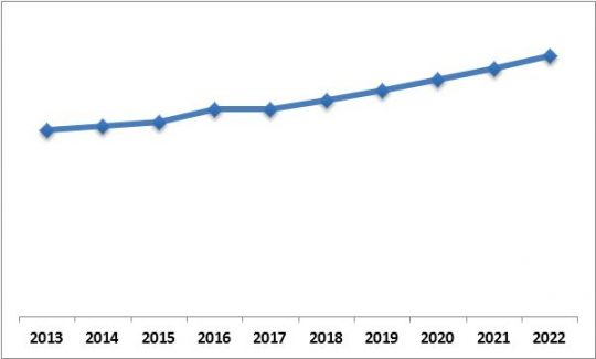 Asia-Pacific 3D Sensor Market Growth Trend, 2013-2022