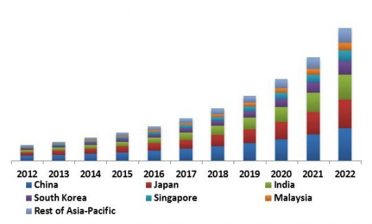 Asia-Pacific 3D Sensor Market Revenue Share by Country, 2012 – 2022 (in USD Million)