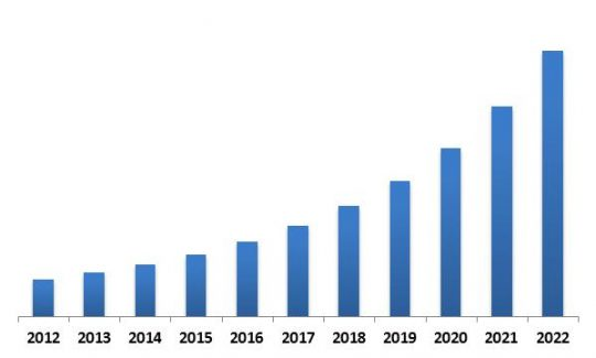 Asia-Pacific 3D Sensor Market Revenue Trend, 2012-2022 ( In USD Million)
