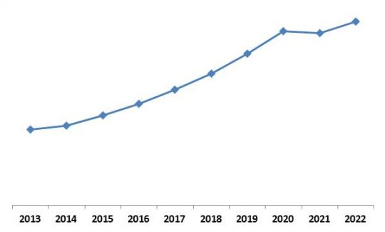 Asia-Pacific Advanced Driver Assistance System Market (ADAS) Market Growth Trend, 2013-2022