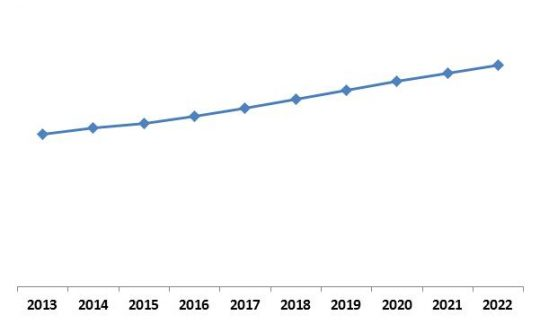 Asia-Pacific Facial Recognition Market Growth Trend, 2013-2022