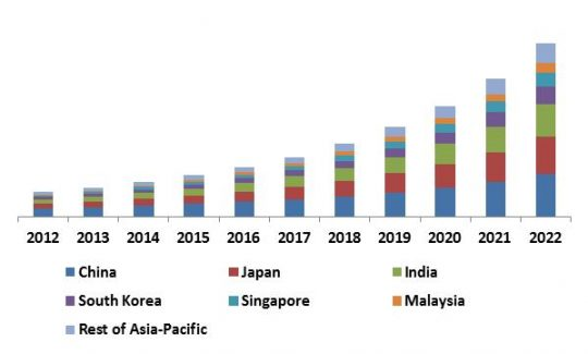 Asia-Pacific Facial Recognition Market Revenue Trend by Country, 2012 – 2022 (in USD Million)