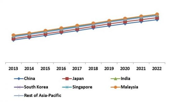 Asia-Pacific Mobile Security Market Revenue Trend by Country, 2013 – 2022 (in %)