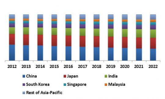 asia-pacific-personal-identity-management-market-revenue-trend-by-country-2012-2022-in-usd-million