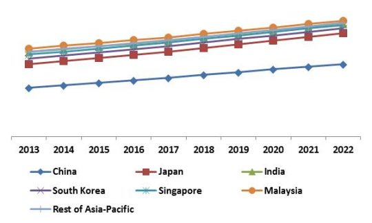 asia-pacific-personal-identity-management-market-revenue-trend-by-country-2013-2022-in