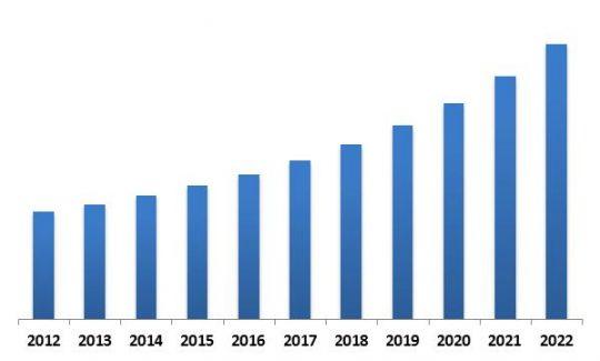 Asia-Pacific Self-Organizing Networks Market Revenue Trend, 2012-2022 ( In USD Million)