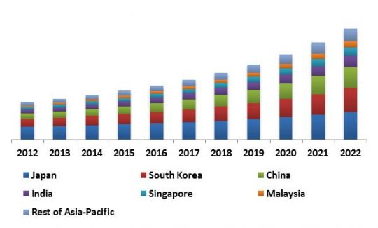 Asia-Pacific Self-Organizing Networks Market Revenue Trend by Country, 2012 – 2022 (in USD Million)