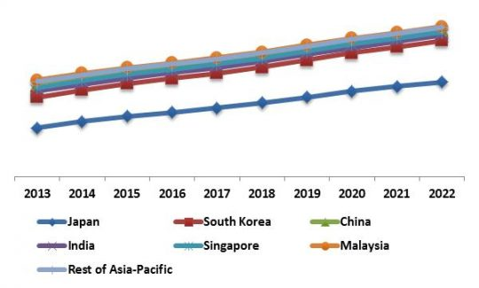 Asia-Pacific Self-Organizing Networks Market Revenue Trend by Country, 2013 – 2022 (in %)