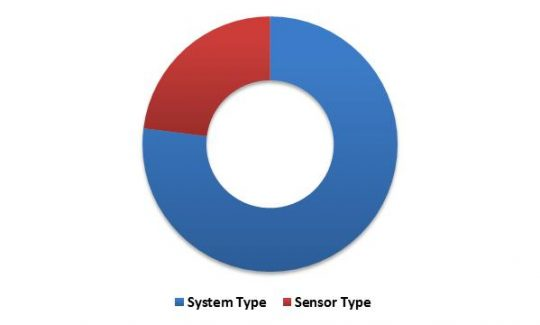 Brazil Advanced Driver Assistance System Market (ADAS) Market Revenue Share by Component – 2022 (in %)