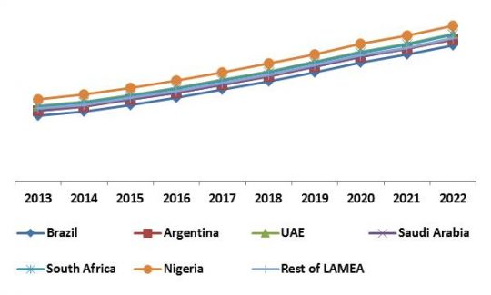 Brazil Advanced Driver Assistance System Market (ADAS) Market Revenue Share by Country, 2013 – 2022 (in %)