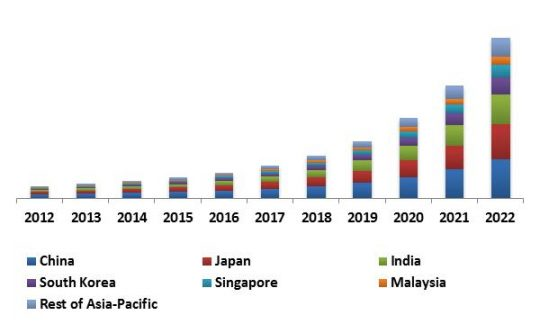 China Advanced Driver Assistance System Market (ADAS) Market Revenue Share by Country, 2012 – 2022 (in USD Million)