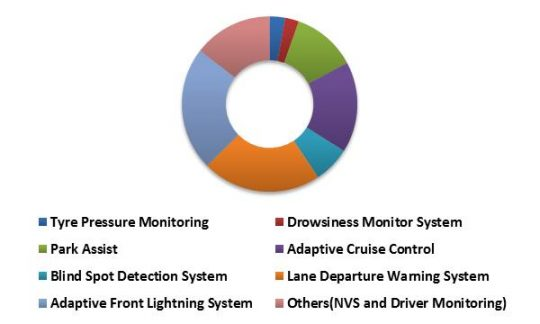 China Advanced Driver Assistance System Market (ADAS) Market Revenue Share by System Type– 2015 (in %)