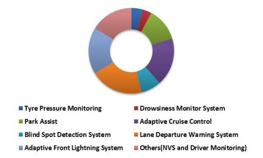 China Advanced Driver Assistance System Market (ADAS) Market Revenue Share by System Type – 2022 (in %)