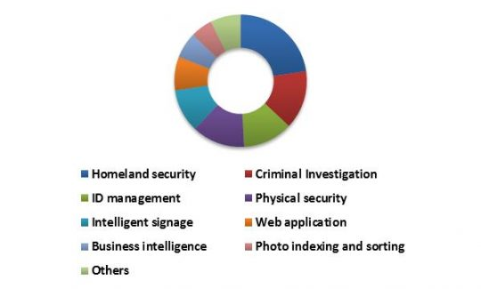 China Facial Recognition Market Revenue Share by Application – 2015 (in %)