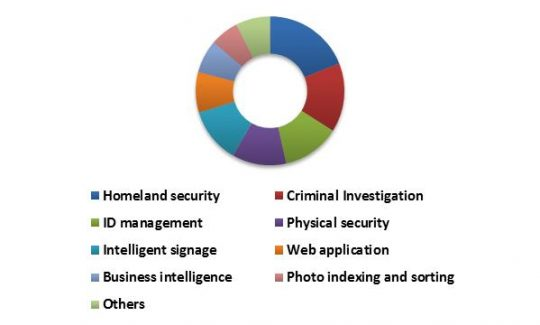 China Facial Recognition Market Revenue Share by Application – 2022 (in %)