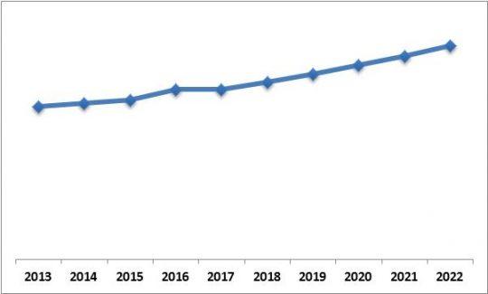 Europe 3D Sensor Market Growth Trend, 2013-2022
