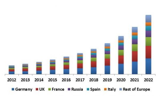 Europe 3D Sensor Market Revenue Share by Country, 2012 – 2022 (in USD Million)