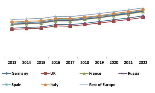 Europe 3D Sensor Market Revenue Share by Country, 2013 – 2022 (in %)