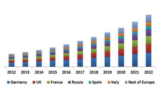 Europe Contactless Payment Market Revenue Trend by Country, 2012 – 2022 (in USD Million)