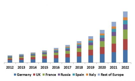 Europe Facial Recognition Market Revenue Trend by Country, 2012 – 2022 (in USD Million)