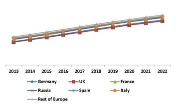 Europe Facial Recognition Market Revenue Trend by Country, 2013 – 2022 (in %)