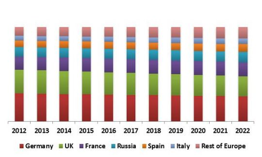 europe-personal-identity-management-market-revenue-trend-by-country-2012-2022-in-usd-million