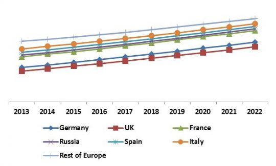 europe-personal-identity-management-market-revenue-trend-by-country-2013-2022-in