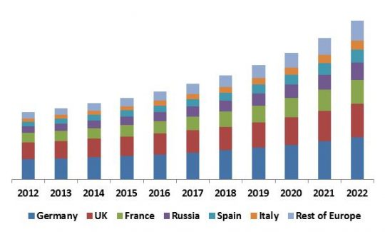 Europe Self-Organizing Networks Market Revenue Trend by Country, 2012 – 2022 (in USD Million)
