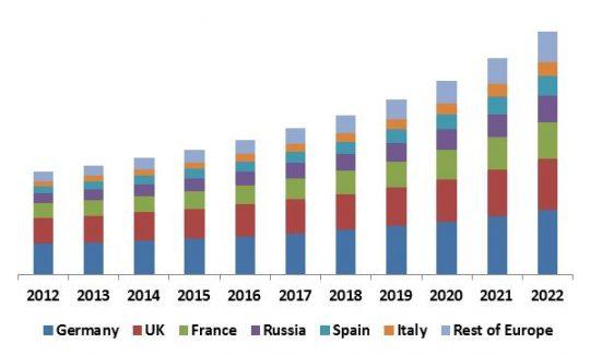 Europe Self-Organizing Networks Market Revenue