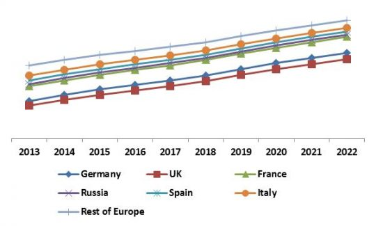 Europe Self-Organizing Networks Market Revenue Trend by Country, 2013 – 2022 (in %)