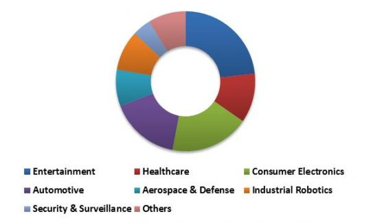 Global 3D Sensor Market Revenue Share by Application – 2015 (in %)
