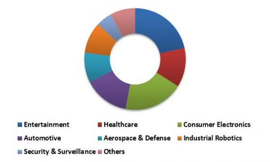 Global 3D Sensor Market Revenue Share by Application – 2022 (in %)
