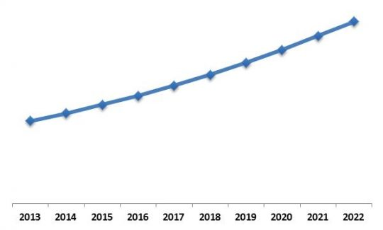 Global Advanced Driver Assistance System Market (ADAS) Market Growth Trend, 2013-2022